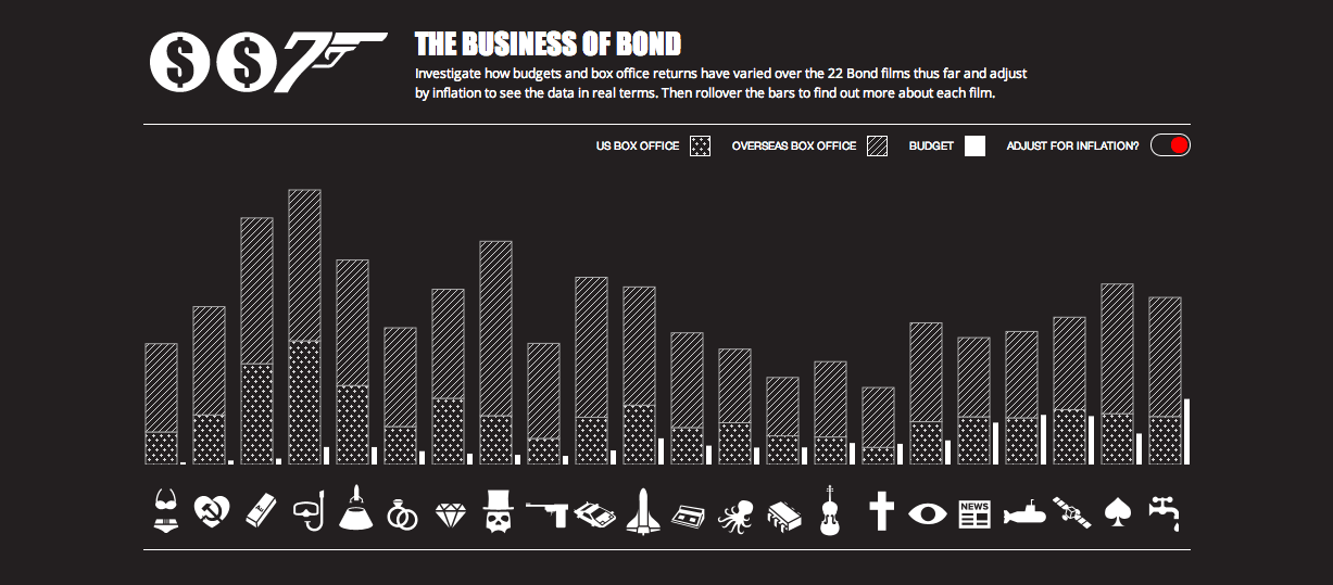 The Business of Bond